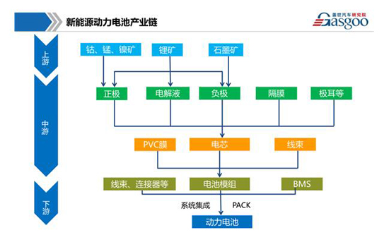 新能源动力电池产业链全景图综述