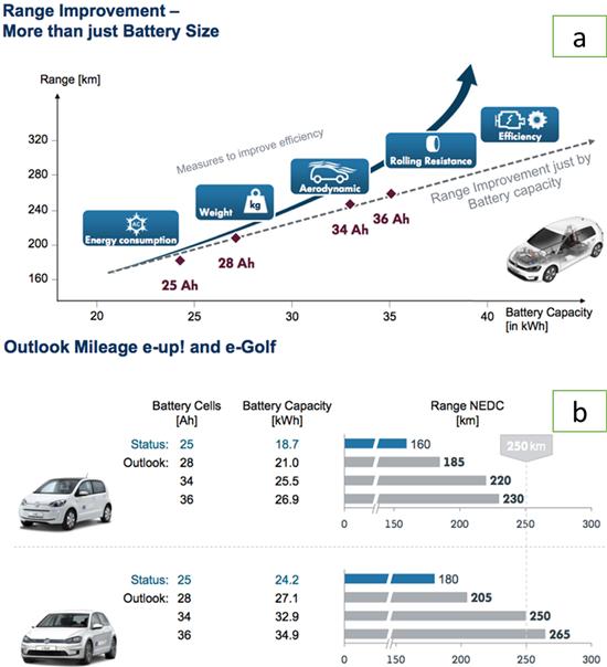 图4是大众2014年的电池技术路线图,电池容量从25ah逐渐增长到36ah