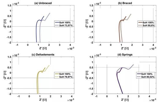 德国大众电池应用最新成果:不同约束方式对NMC622软包电池循环寿命和阻抗的影响